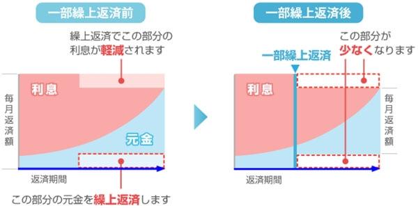 住宅ローンの繰り上げ返済(返済額軽減型)の返済総額減額イメージ
