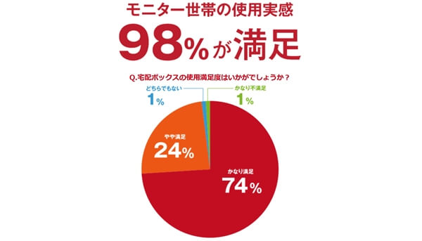 モニター世帯の98%が宅配ボックスに設置満足という実験結果がでた
