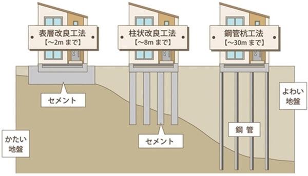 地盤改良工事には表層改良・柱状改良・鋼管杭などの種類があり費用の相場やメリット・デメリットが違う