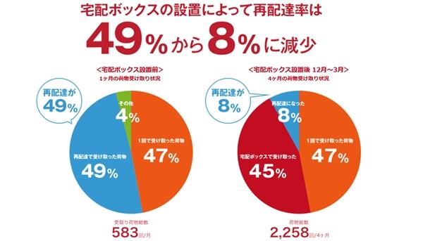 宅配ボックス設置によって宅配荷物の再配達率が49%から8%に減少