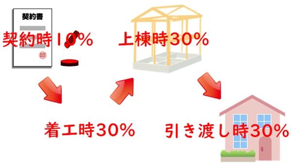 注文住宅では工事の進捗状況に合わせた支払いを求められる!?