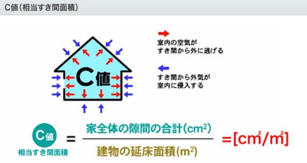 住宅の気密性能を表すC値(隙間相当面積)を超簡単に説明