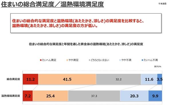 住いに対する満足度と温熱環境に対する満足度の比較