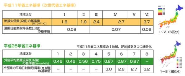 地域による Q値(熱損失係数)・UA値(外皮平均熱貫流率)の目安
