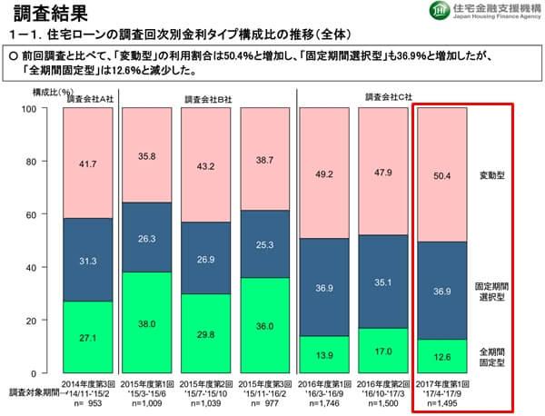 住宅ローンの調査回次別金利タイプ構成比の推移(全体)