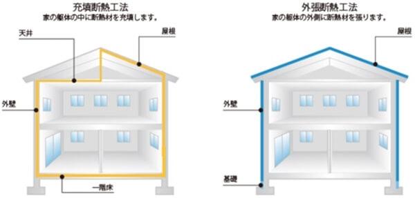 注文住宅で選択できる断熱工法は充填断熱工法と外張断熱工法