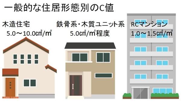 一般的な住居形態別のおおよそのC値(隙間平均面積)