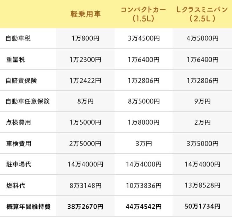 軽自動車・コンパクトカー・Lクラスミニバンの年間維持費表