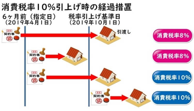 住宅購入の消費税率10%引き上げ時の経過措置解説図