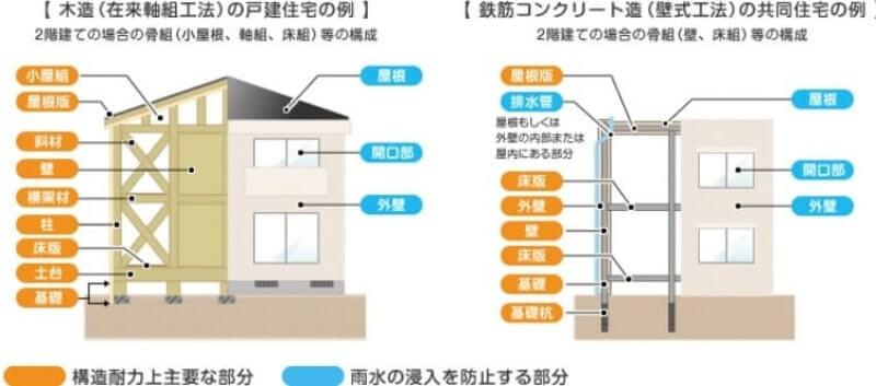 住宅瑕疵担保責任保険の保証範囲を詳しく図解した画像